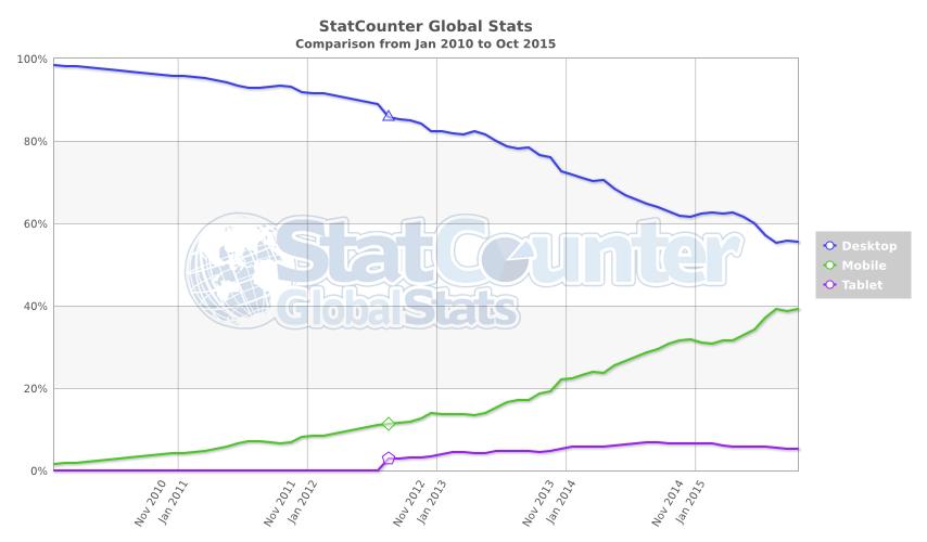 2010년 1월부터 2015년 10월까지 글로벌 기준 모바일/PC 사용 비중