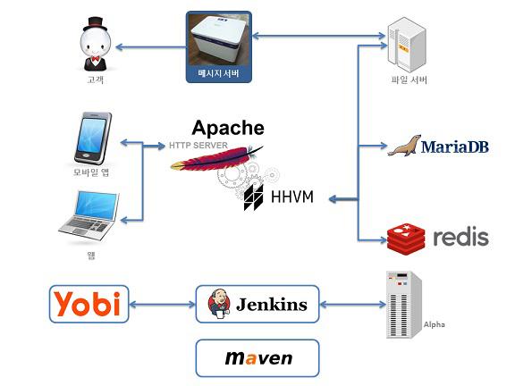 마켓컬리 시스템 아키텍처