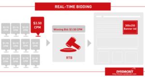 RTB(Real Time Bidding) 가장 비싼값을 부른 광고주가 광고지면을 갖게 된다.