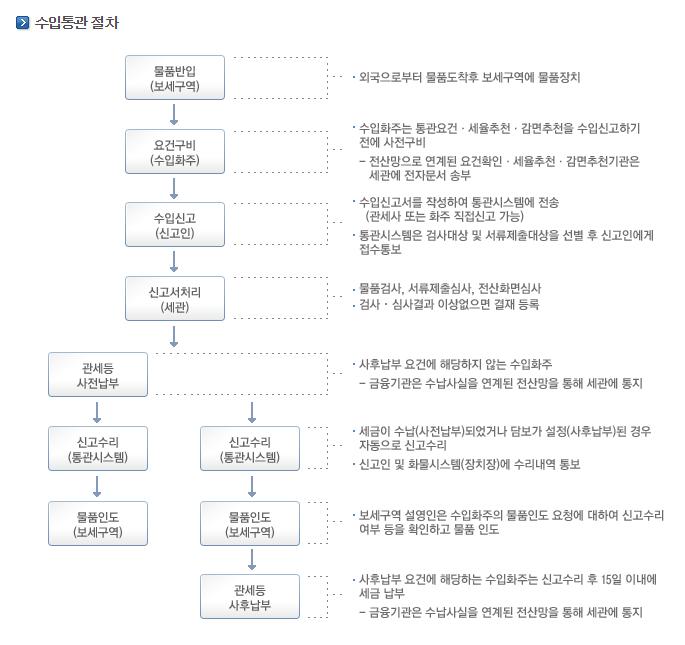 한국의 수입통관 절차. 출처:관세청