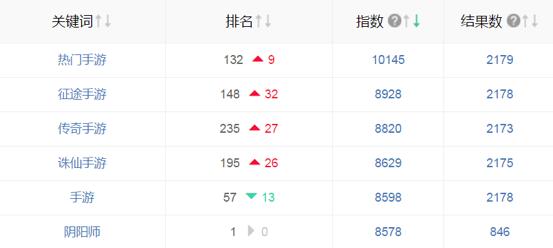 手游라는 키워드로 검색시 음양사는 57번째로 노출되는 것을 확인 할 수 있다.