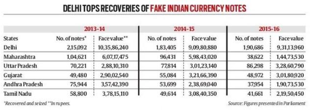 이미지 : 인도 국회, 2013년부터 2016년까지 델리 주에서 가장 많은 위조지폐가 적발됐다.