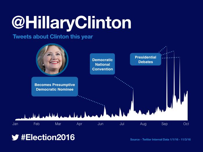 마지막 FBI 논란의 여파에 많이 휘둘린 힐러리, 대통령의 운은 없었던 걸까요.