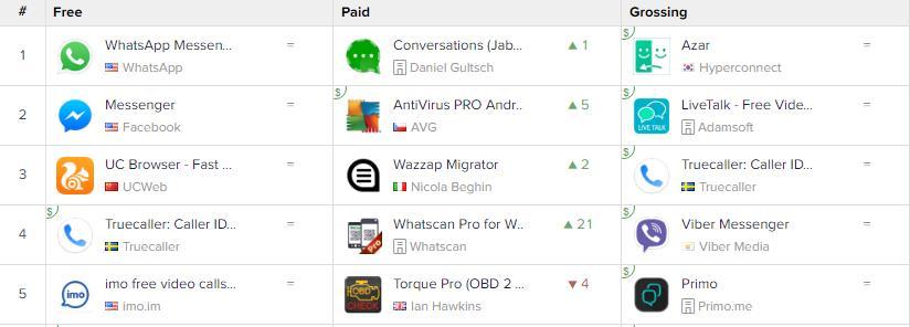 출처 : 앱애니, 5월 13일 기준 WhatsApp은 커뮤니케이션 부분 플레이스토어 1위를 차지하고 있다. 한 가지 흥미로운 점은 한국의 앱 Azar가 매출 1위를 차지하고 있다는 점이다.