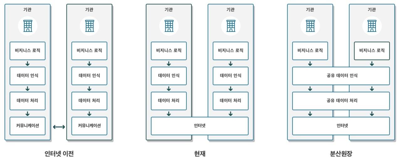[블록체인에 대하여] 분산원장의 가치