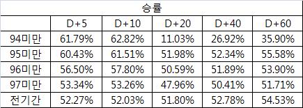 주 : 여기서 승률이라 함은, +수익률로 마감하는 경우의 비율을 뜻한다.
