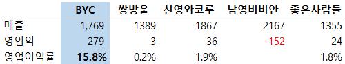 표1. 내의 5개사 2014년 실적 (출처: 각사 사업보고서)