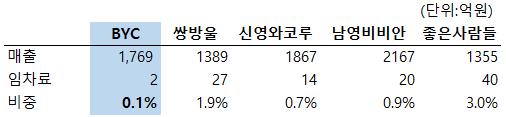 표2. 속옷5개사 2014년도 임차료비중