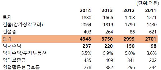 표3. BYC 최근 4개년 투자부동산 추이