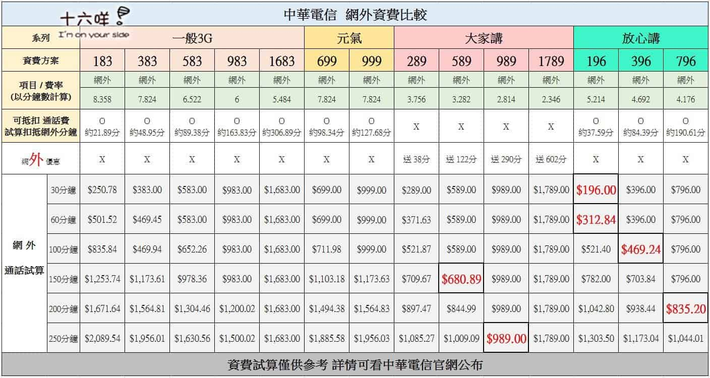 中華 網外資費