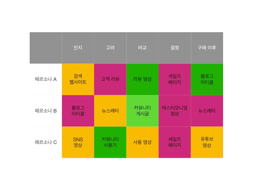 콘텐츠 배치표 - 카노 모델