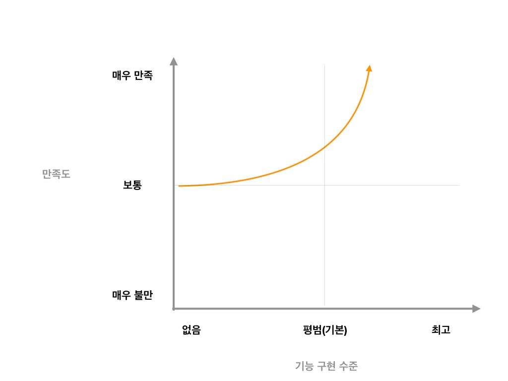 카노 모델 - 매력적 기능의 만족도 곡선
