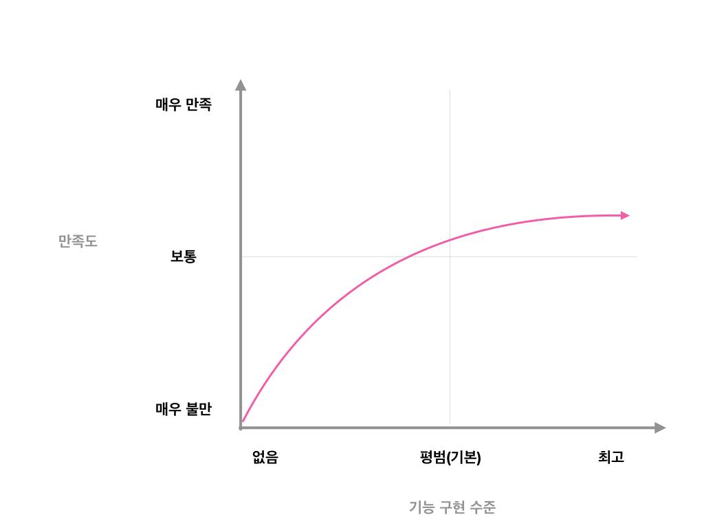 카노 모델 - 필수 기능의 만족도 곡선