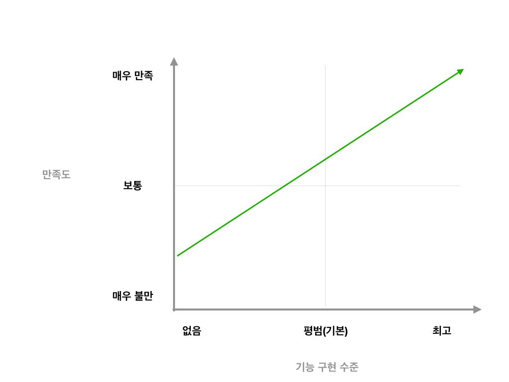 카노 모델 - 일차원적 기능의 만족도 곡선
