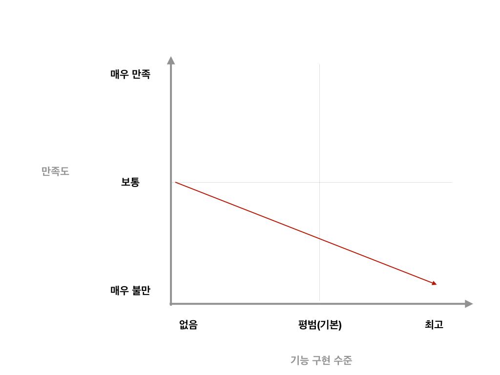 카노 모델 - 원치 않는 기능의 만족도 곡선