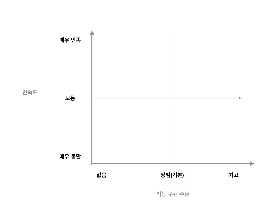 카노 모델 - 부차적 기능 만족도 곡선