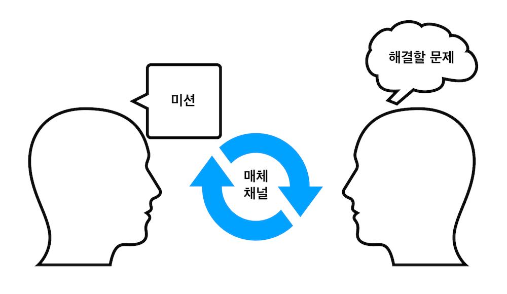 마케팅 커뮤니케이션의 원리