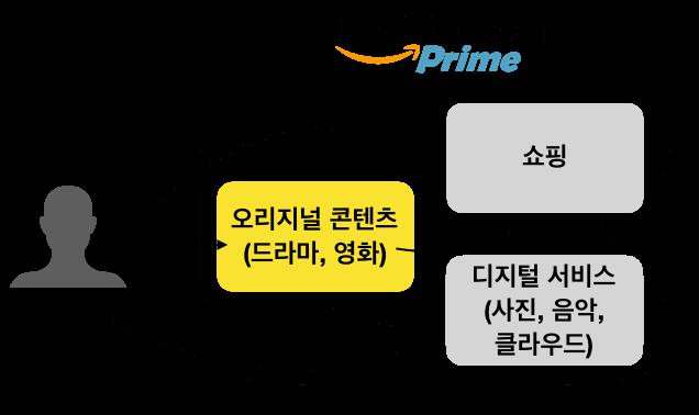 아마존 프라임 멤버십