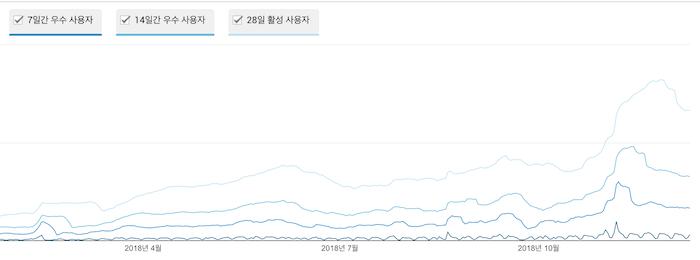 밸러스트 웹사이트의 이용자 증가 추이