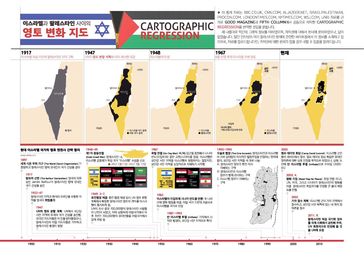 현대 팔레스타인 땅의 영토 변천 역사