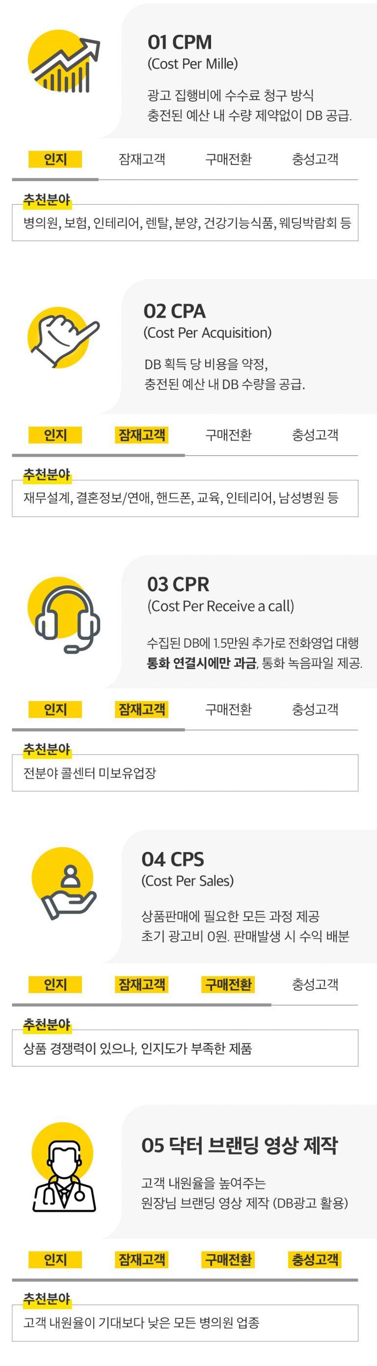 CPA 마케팅(DB 마케팅)이 뭔가요?