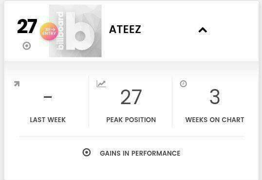 ATEEZ Goes to Position # 27 on the 'Billboard Social 50
