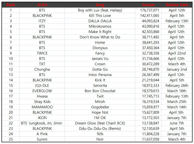 Top 25 Most Streamed K-Pop Songs Released in 2019 on Spotify