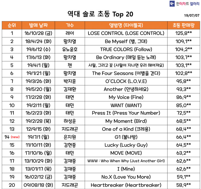EXO's Baekhyun Breaks Record for Highest First-Week Album Sales by K