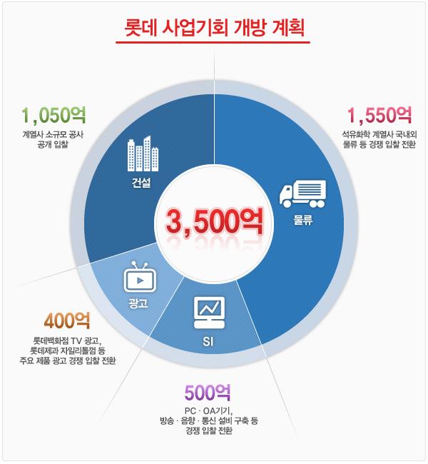 롯데의 사업기회 개방 계획 도표