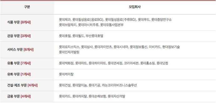롯데그룹 하반기 신입사원 공채 모집 분야