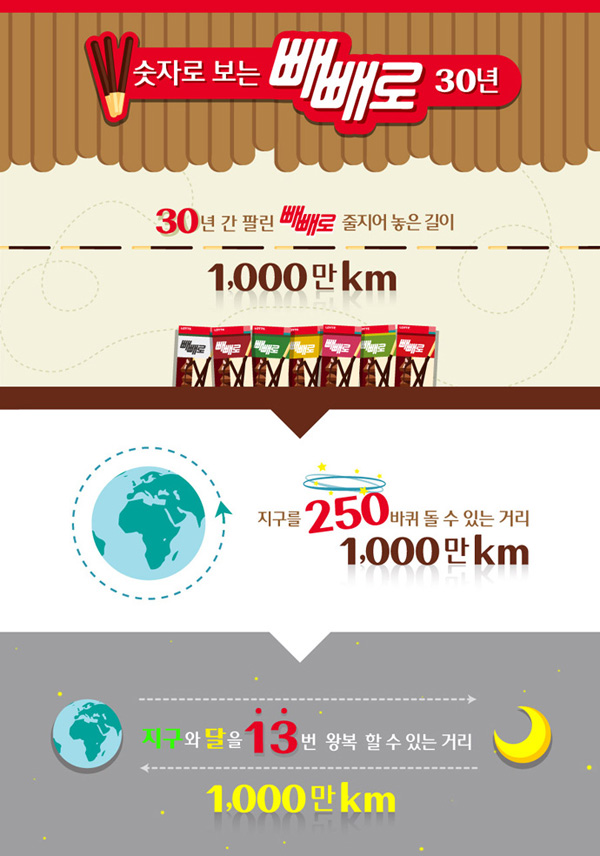 30년 동안 팔린 빼빼로를 줄지어 놓으면 무려 1,000만 km