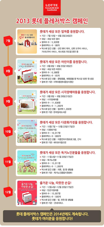 2013 롯데 플레저박스 캠페인 총결산 인포그래픽