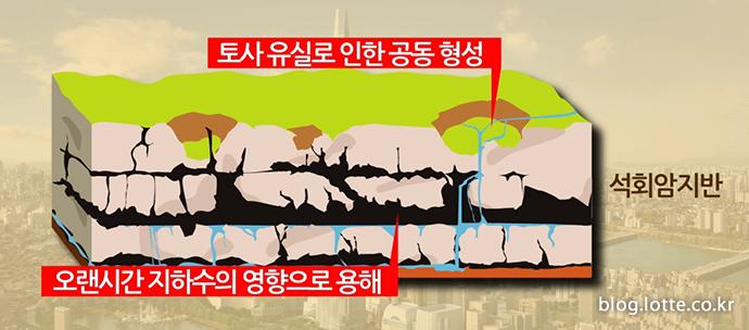 싱크홀의 발생 원인 설명 이미지