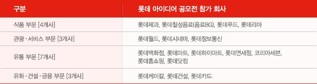 롯데 17개 회사 참가