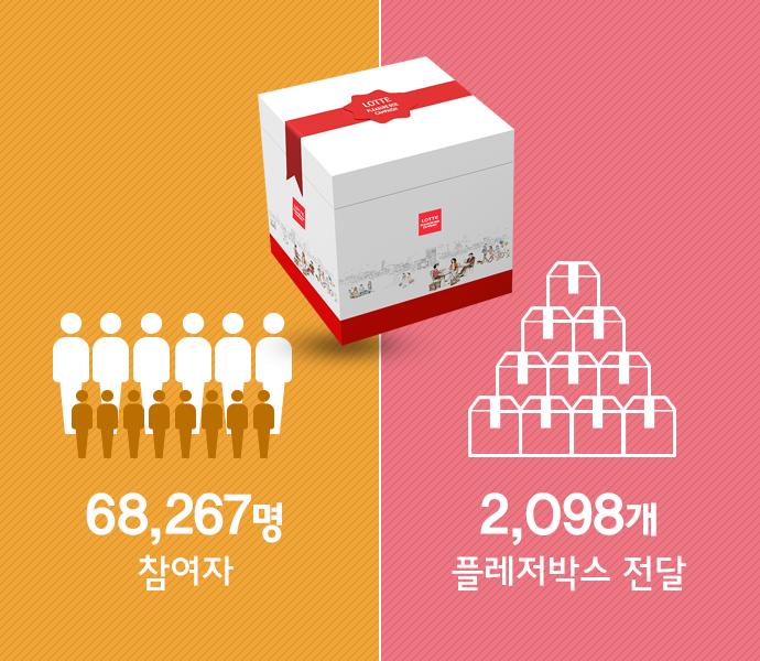 2014 롯데 플레저박스 총결산