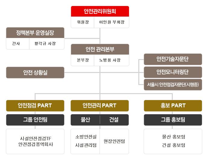 롯데그룹 블로그(안전점검 조직도)_150113