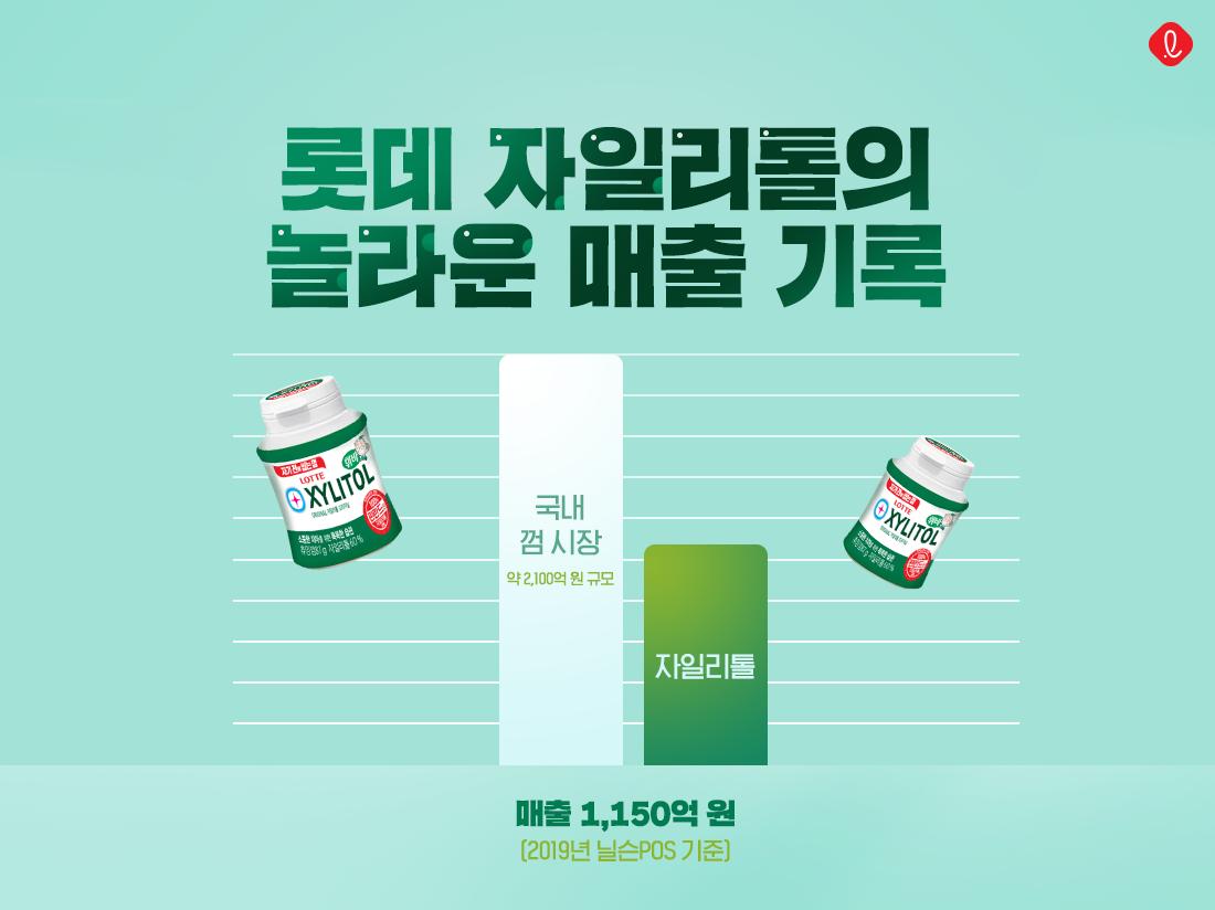 롯데 자일리톨 국민 껌 설탕 편의점 롯데제과 효자상품 사탕 캔디
