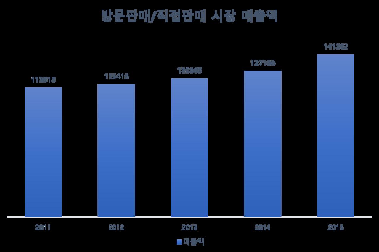 출처. 공정거래위원회