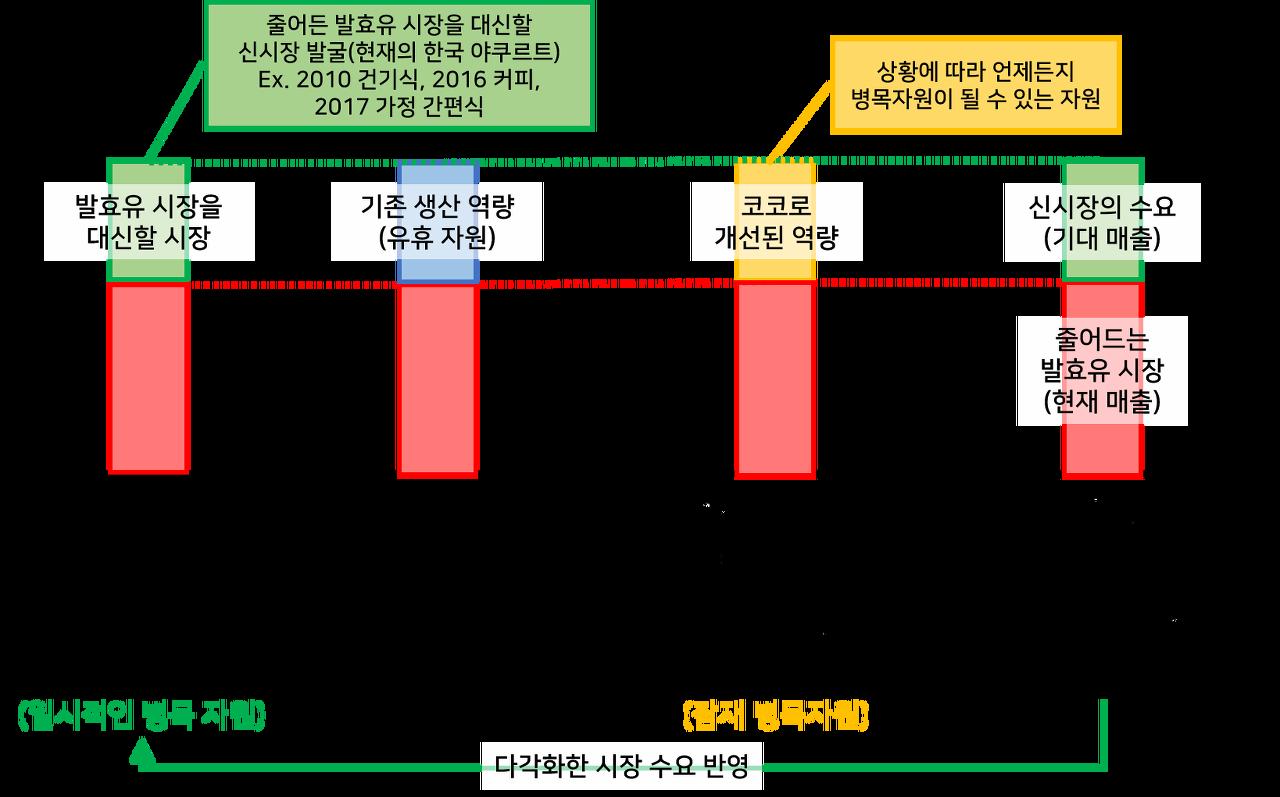현재 그리고 미래의 한국 야쿠르트