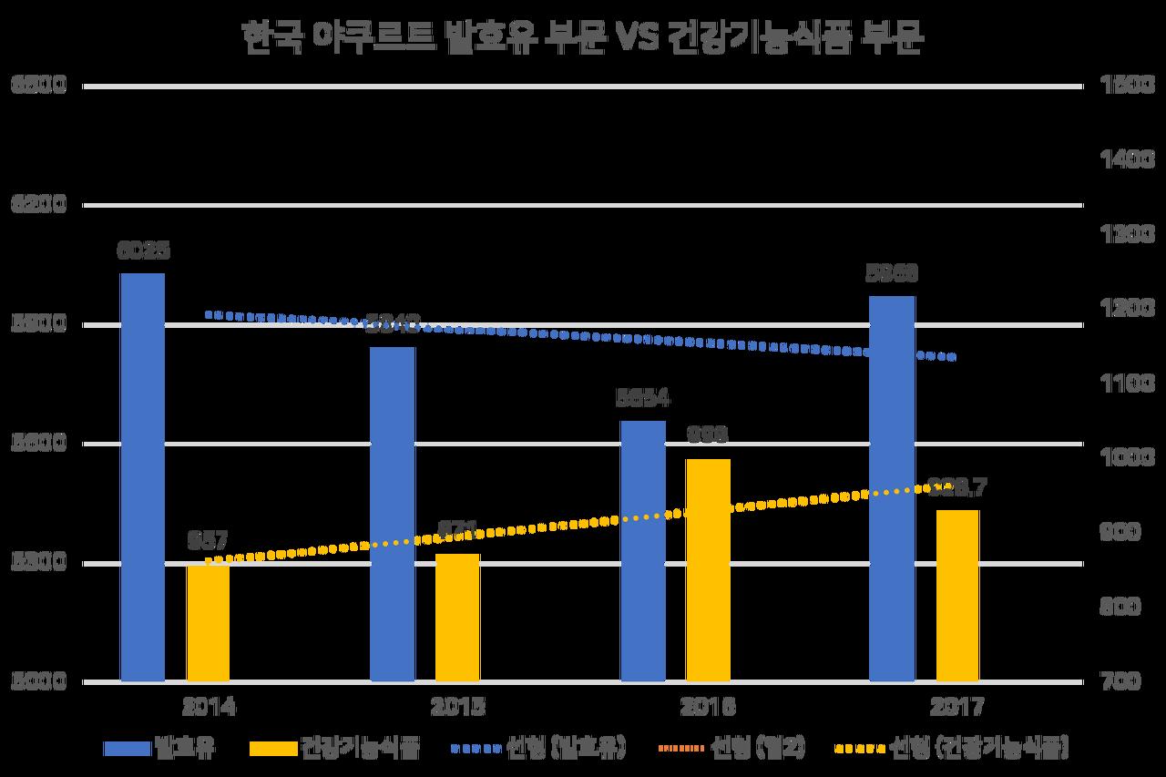 출처. 식품 의약품 안전처, 단위. 억 원