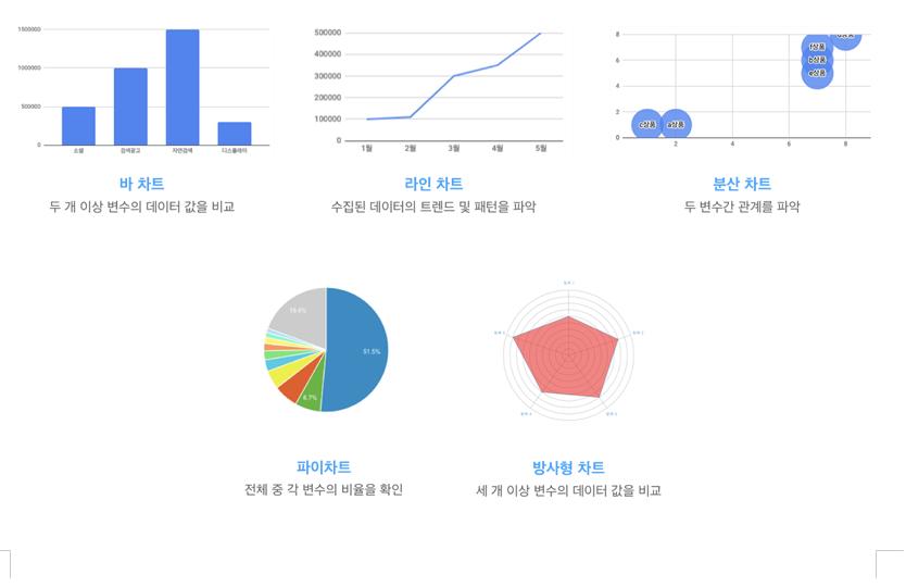 차트의 종류 및 용도
