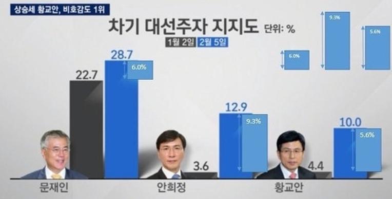 데이터 시각화 왜곡 사례 3_ JTBC 뉴스룸 (출처: 오늘의 유머' 네티즌 캡처 자료)