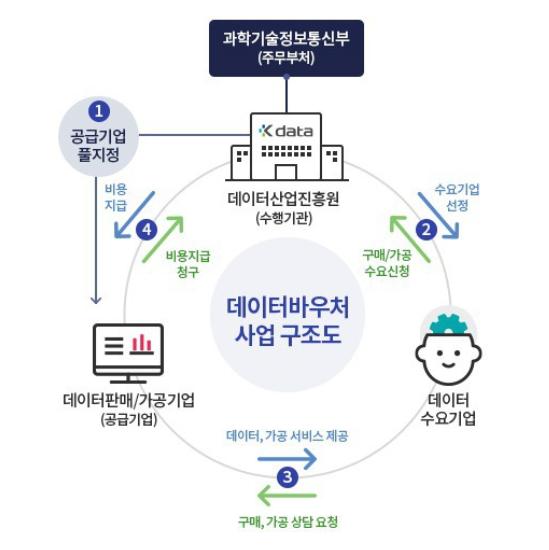 데이터바우처 지원사업 구조도 (출처: 한국데이터산업진흥원공식블로그)