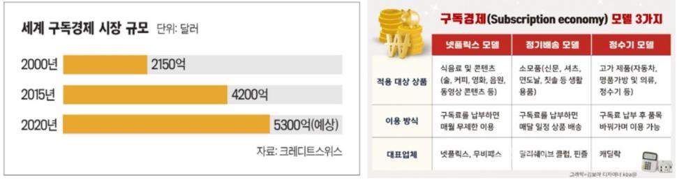 [세계구독경제규모-크레디트스위스 / 구독경제모델-김보아]