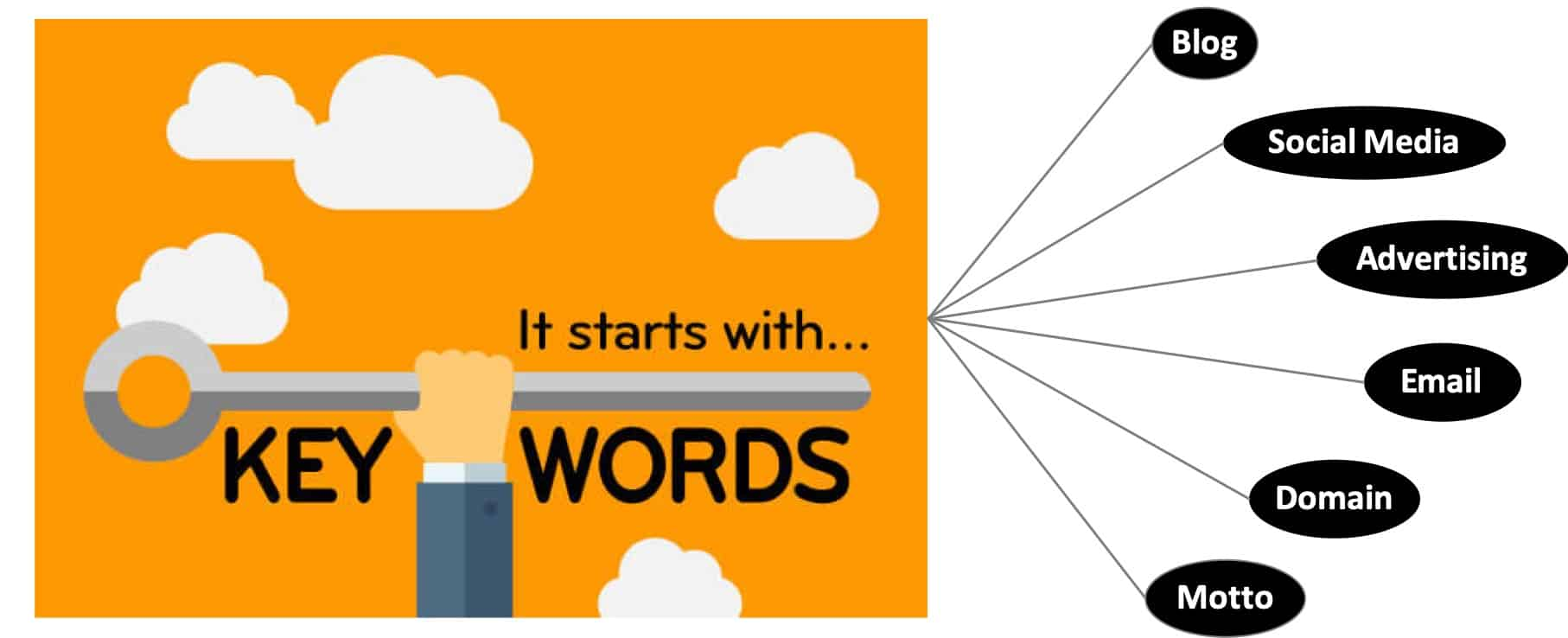 keyword-driven-marketing