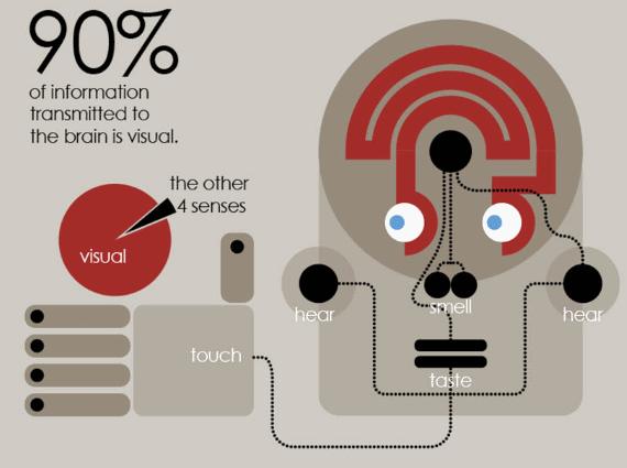 출처: http://www.mammothinfographics.com/why-infographics/