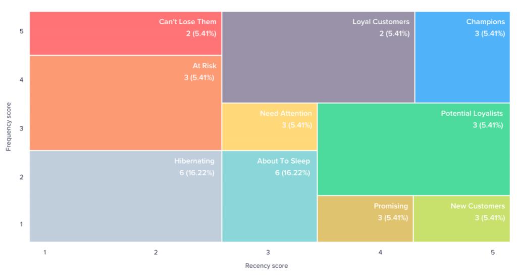 [이커머스 시장의 데이터드리븐 마케팅 전략] 나만 빼고 다 한다! 쇼핑몰 고객 분류