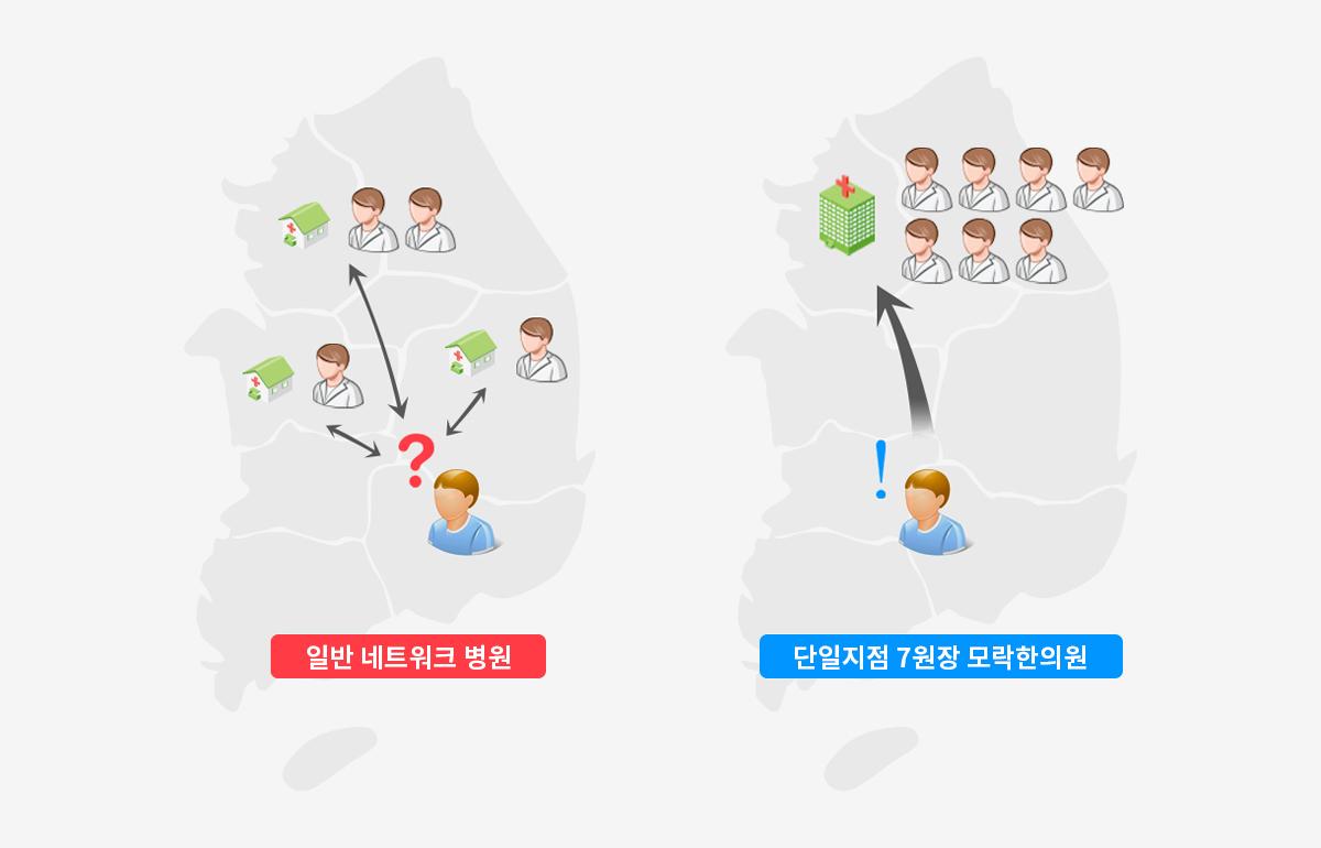 서울탈모병원 모락한의원