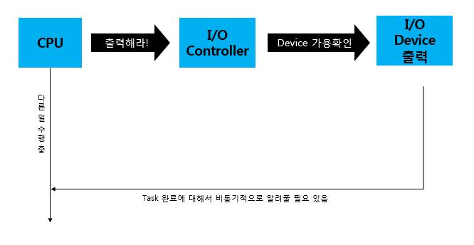 Interupt Driven I/O