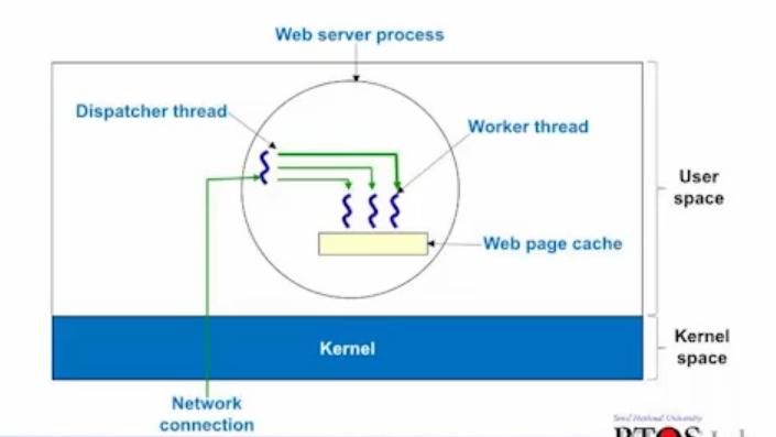 MultiThread Server